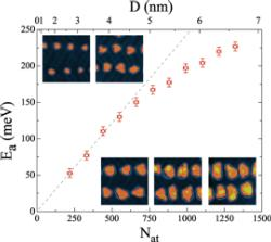 Energy barrier as function of size for the thermal reversal of Co nanodots