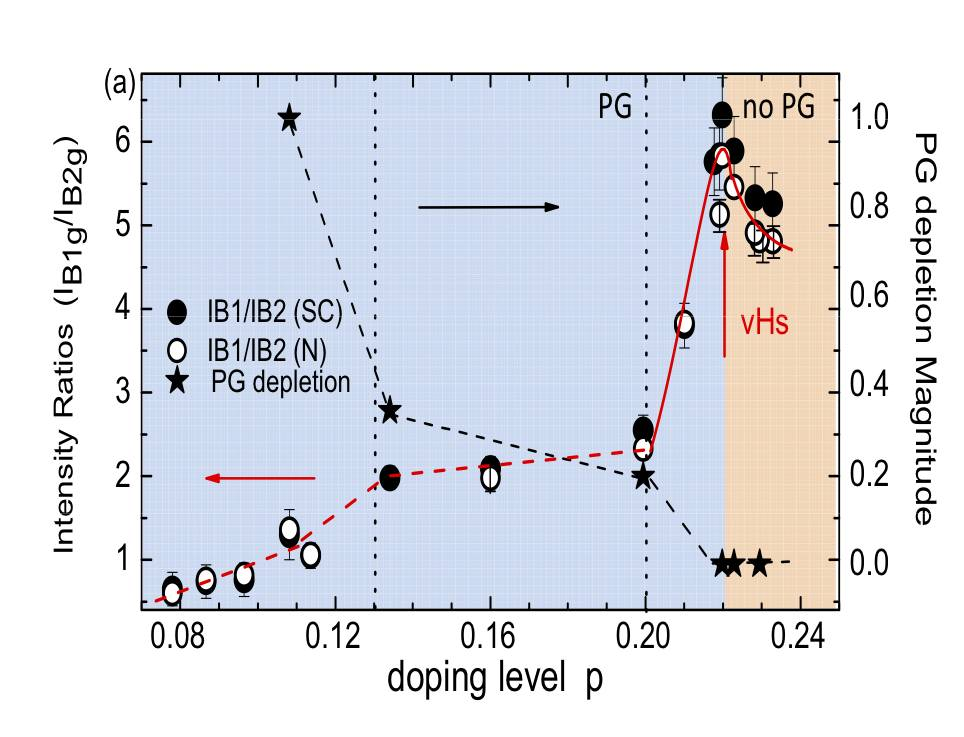 Doping evolution of a antinodal gap intensity showing a Lifschitz transition in overdoped Bi2212 cuprate