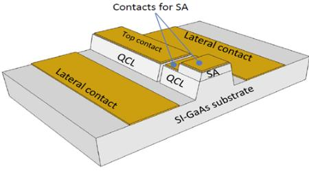 A Review Article On Terahertz Quantum Cascade Lasers